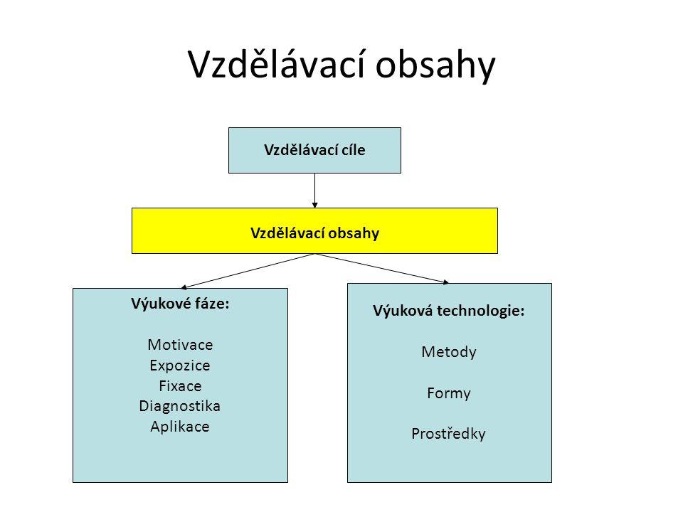 Vzdělávací obsahy Vzdělávací cíle Vzdělávací obsahy Výukové fáze: Motivace Expozice Fixace Diagnostika Aplikace Výuková technologie: Metody Formy Pros