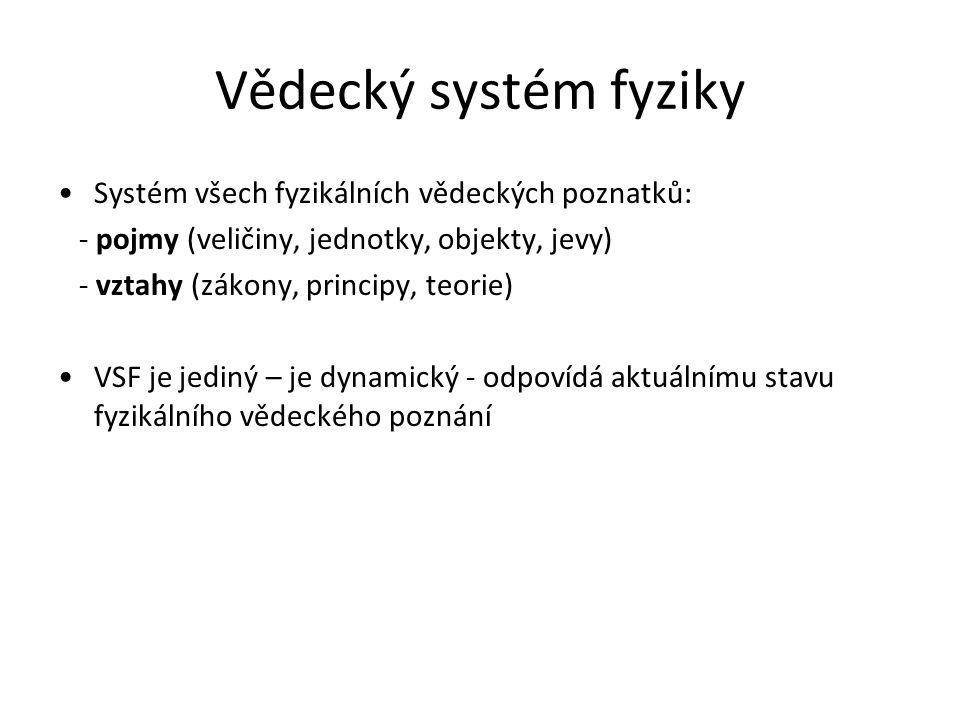 Vědecký systém fyziky Systém všech fyzikálních vědeckých poznatků: - pojmy (veličiny, jednotky, objekty, jevy) - vztahy (zákony, principy, teorie) VSF je jediný – je dynamický - odpovídá aktuálnímu stavu fyzikálního vědeckého poznání