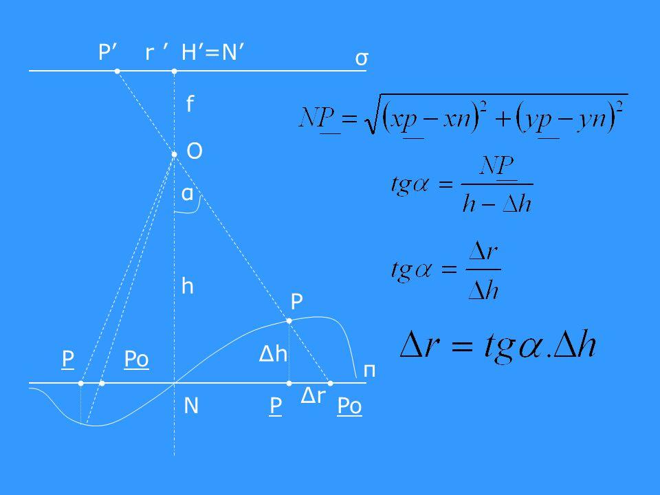 N ΔhΔh α σ π PoPoP f r 'P'H'=N' O h PoP P Δr