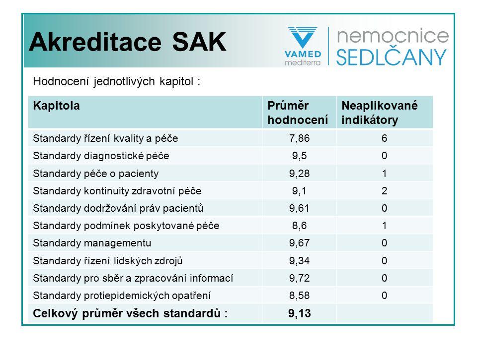 Akreditace SAK KapitolaPrůměr hodnocení Neaplikované indikátory Standardy řízení kvality a péče7,866 Standardy diagnostické péče9,50 Standardy péče o