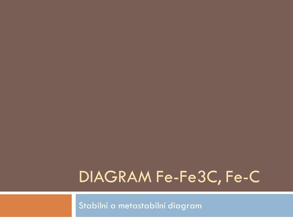 DIAGRAM Fe-Fe3C, Fe-C Stabilní a metastabilní diagram