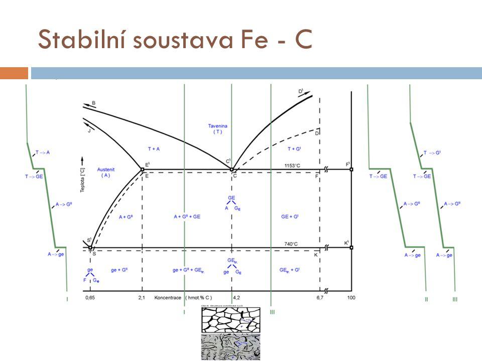 Stabilní soustava Fe - C