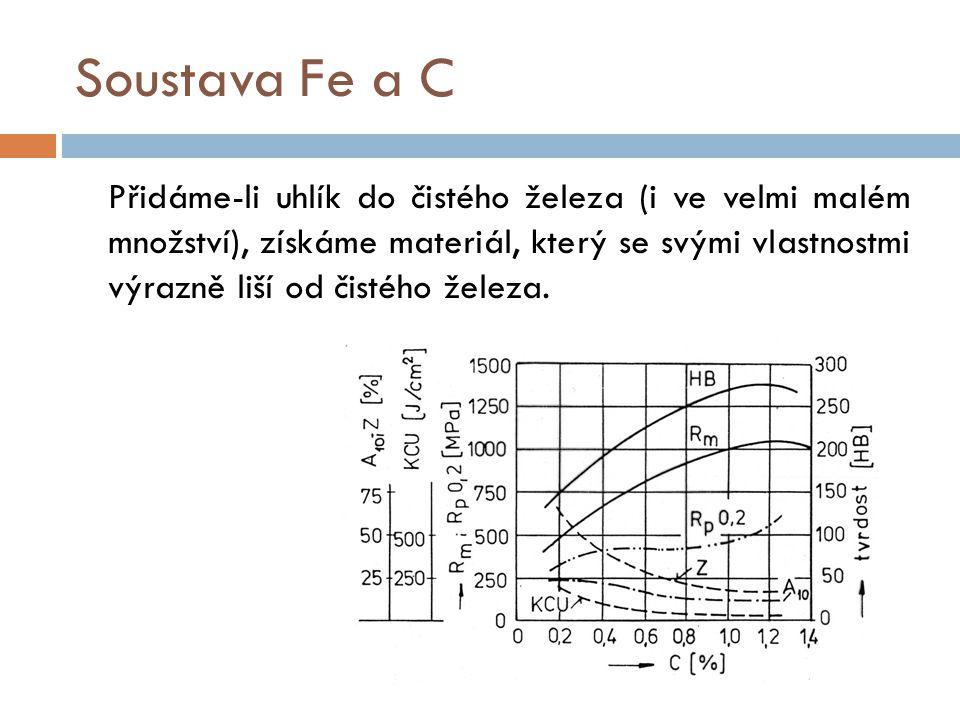 Soustava Fe a C Přidáme-li uhlík do čistého železa (i ve velmi malém množství), získáme materiál, který se svými vlastnostmi výrazně liší od čistého ž