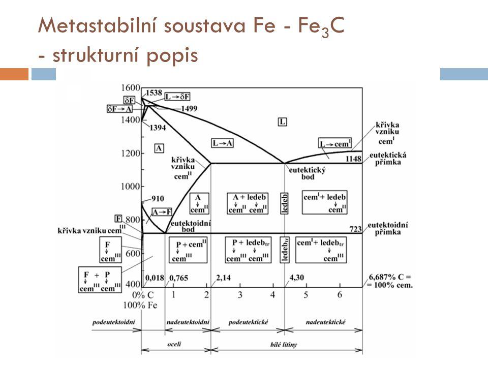 Metastabilní soustava Fe - Fe 3 C - strukturní popis