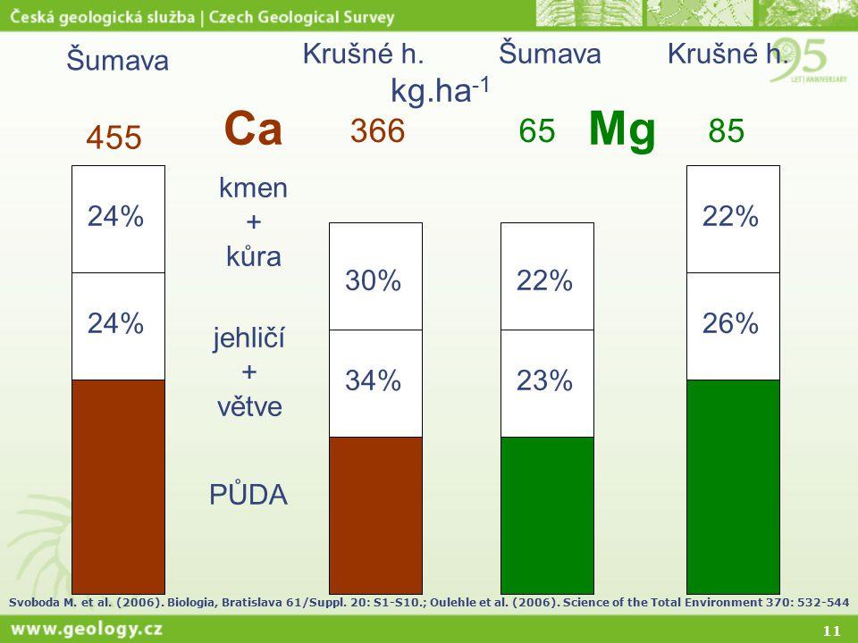11 455 366 24% 30% 34% PŮDA jehličí + větve kmen + kůra 23% 22% 26%22% 6585 CaMg Šumava Krušné h. kg.ha -1 Svoboda M. et al. (2006). Biologia, Bratisl
