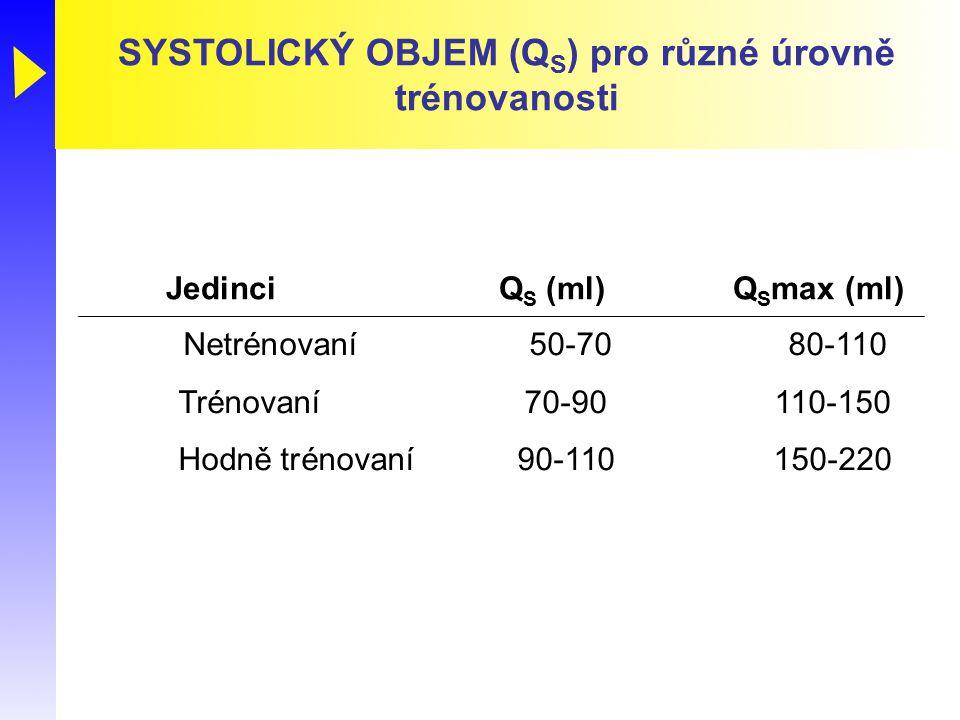 SYSTOLICKÝ OBJEM (Q S ) pro různé úrovně trénovanosti Netrénovaní50-7080-110 Trénovaní70-90110-150 Hodně trénovaní90-110150-220 JedinciQ S (ml)Q S max