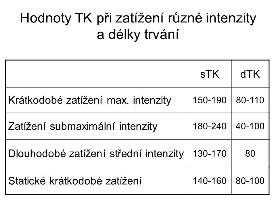 Hodnoty TK při zatížení různé intenzity a délky trvání sTKdTK Krátkodobé zatížení max. intenzity 150-19080-110 Zatížení submaximální intenzity 180-240
