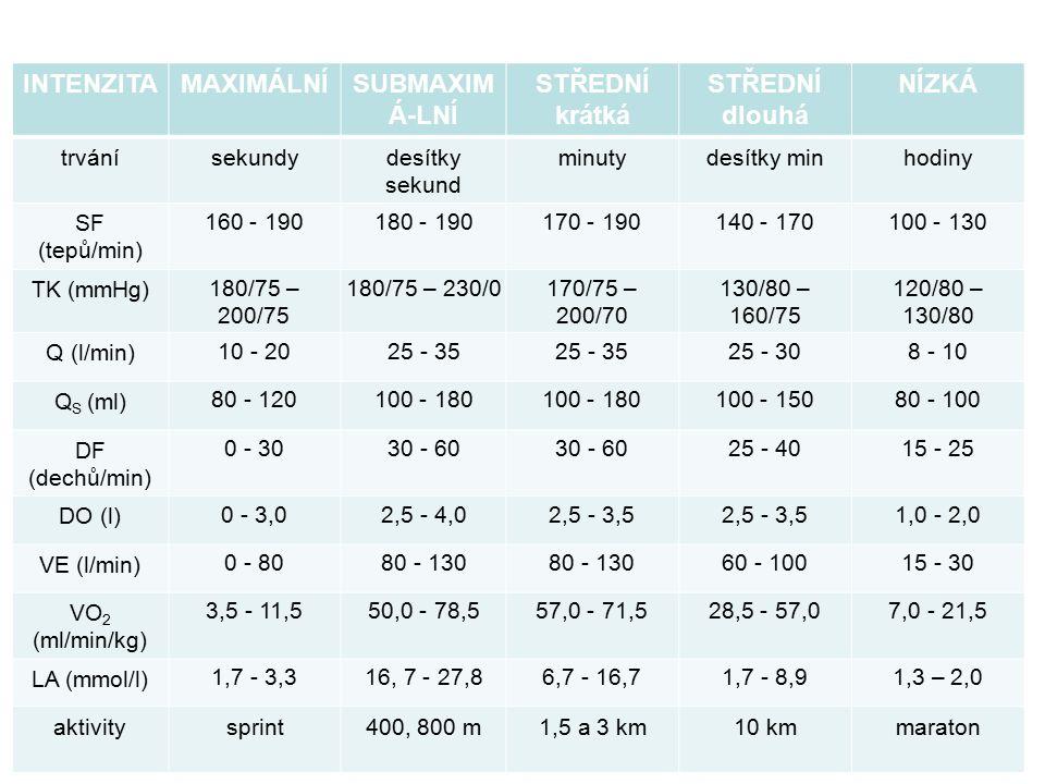 INTENZITAMAXIMÁLNÍSUBMAXIM Á-LNÍ STŘEDNÍ krátká STŘEDNÍ dlouhá NÍZKÁ trvánísekundydesítky sekund minutydesítky minhodiny SF (tepů/min) 160 - 190180 -