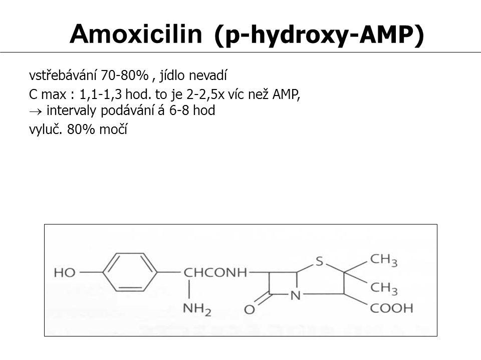 Amoxicilin (p-hydroxy-AMP) vstřebávání 70-80%, jídlo nevadí C max : 1,1-1,3 hod. to je 2-2,5x víc než AMP,  intervaly podávání á 6-8 hod vyluč. 80% m