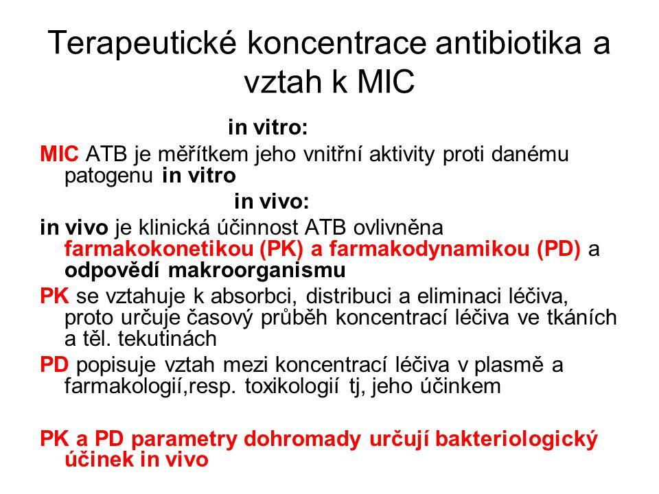 Terapeutické koncentrace antibiotika a vztah k MIC in vitro: MIC ATB je měřítkem jeho vnitřní aktivity proti danému patogenu in vitro in vivo: in vivo