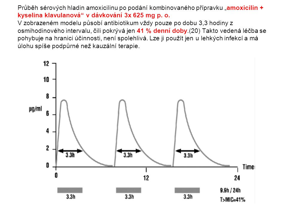 Streptococcus pneumoniae a peniciliny 2005 2010