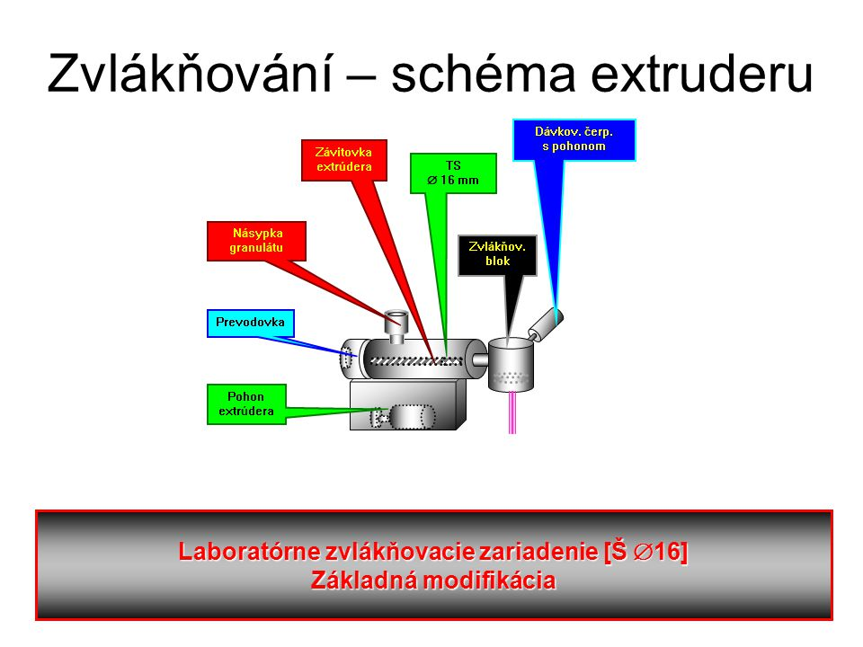 Laboratórne zvlákňovacie zariadenie [Š  16] Základná modifikácia Dávkov.