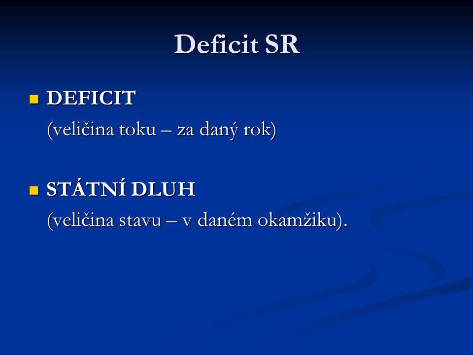 Deficit SR DEFICIT DEFICIT (veličina toku – za daný rok) STÁTNÍ DLUH STÁTNÍ DLUH (veličina stavu – v daném okamžiku).