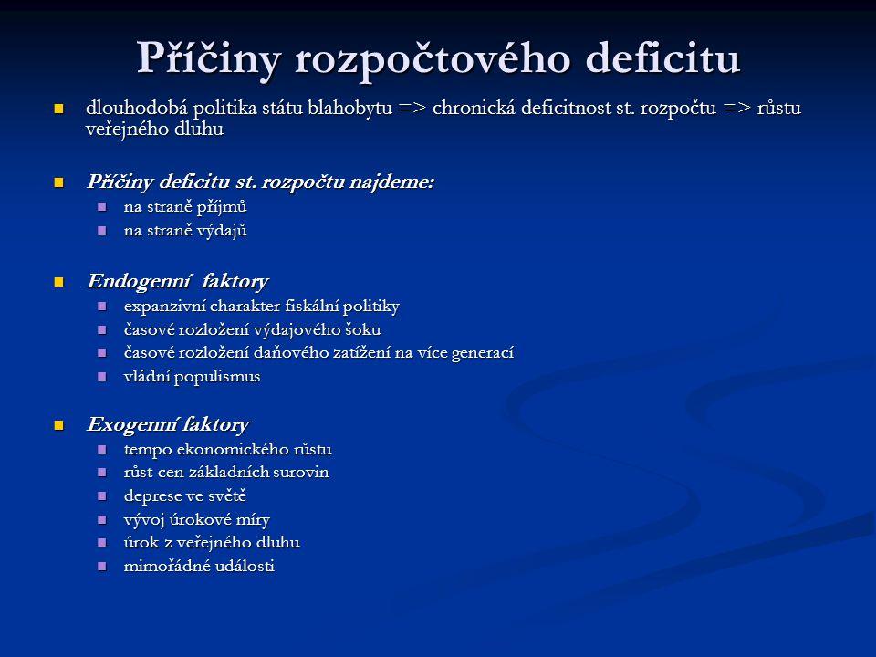 Příčiny rozpočtového deficitu dlouhodobá politika státu blahobytu => chronická deficitnost st. rozpočtu => růstu veřejného dluhu dlouhodobá politika s