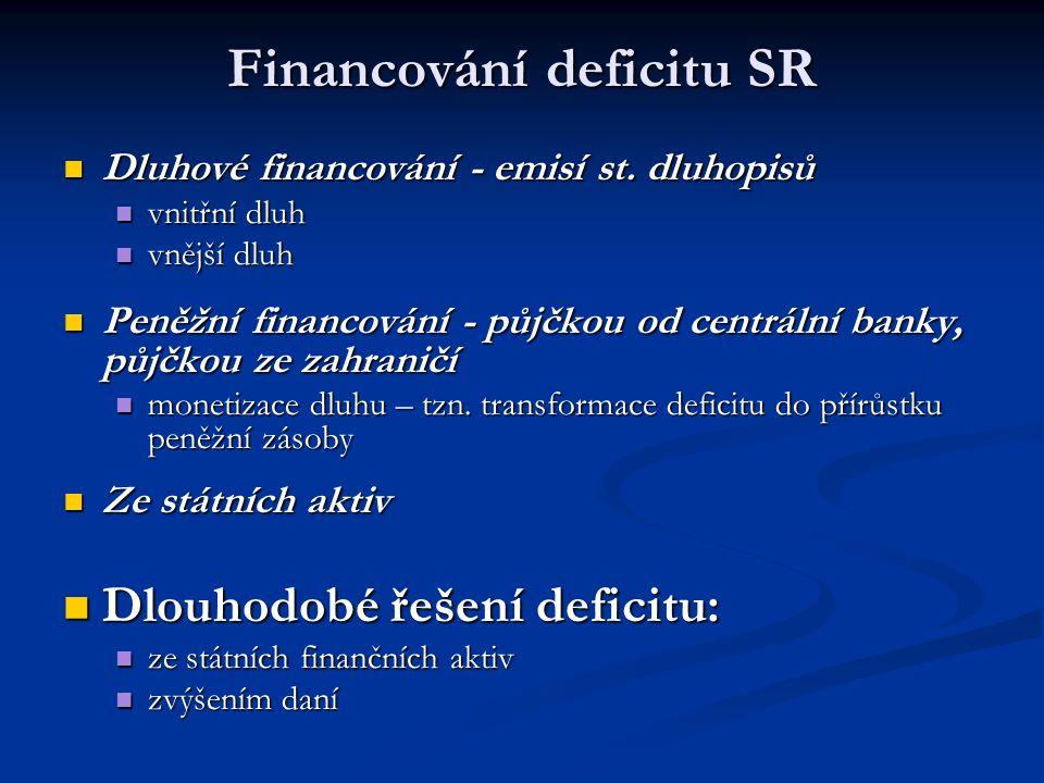 Financování deficitu SR Dluhové financování - emisí st. dluhopisů Dluhové financování - emisí st. dluhopisů vnitřní dluh vnitřní dluh vnější dluh vněj