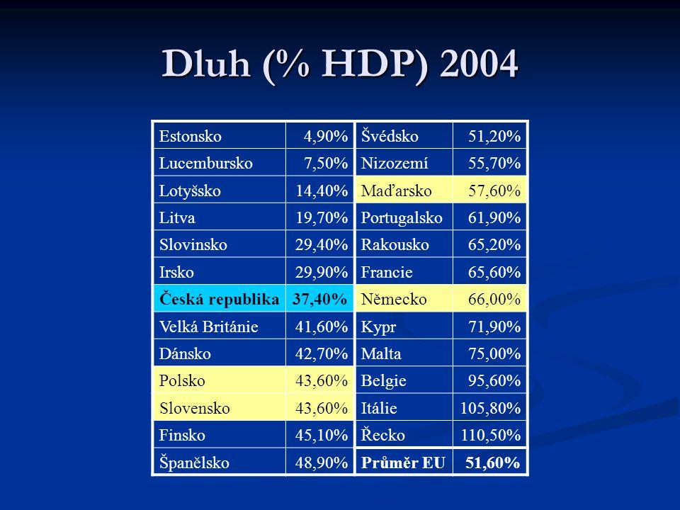 Dluh (% HDP) 2004 Estonsko4,90%Švédsko51,20% Lucembursko7,50%Nizozemí55,70% Lotyšsko14,40%Maďarsko57,60% Litva19,70%Portugalsko61,90% Slovinsko29,40%R