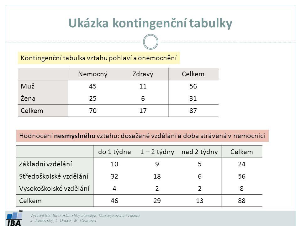 Ukázka kontingenční tabulky Vytvořil Institut biostatistiky a analýz, Masarykova univerzita J. Jarkovský, L. Dušek, M. Cvanová NemocnýZdravýCelkem Muž