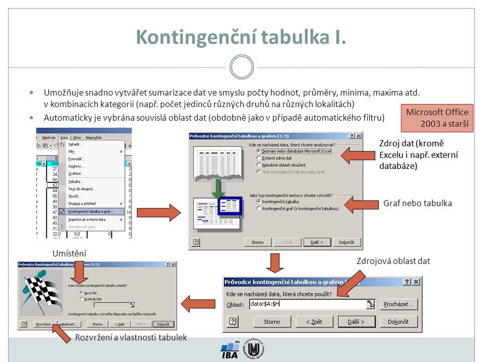 Kontingenční tabulka I. Umožňuje snadno vytvářet sumarizace dat ve smyslu počty hodnot, průměry, minima, maxima atd. v kombinacích kategorií (např. po