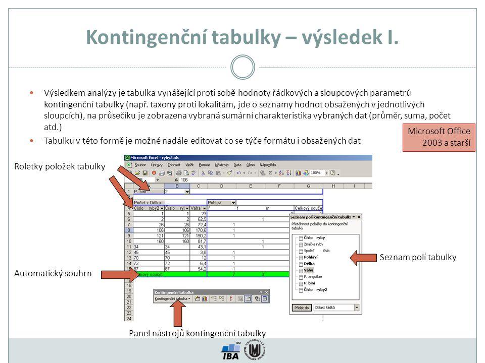 Kontingenční tabulky – výsledek I. Výsledkem analýzy je tabulka vynášející proti sobě hodnoty řádkových a sloupcových parametrů kontingenční tabulky (