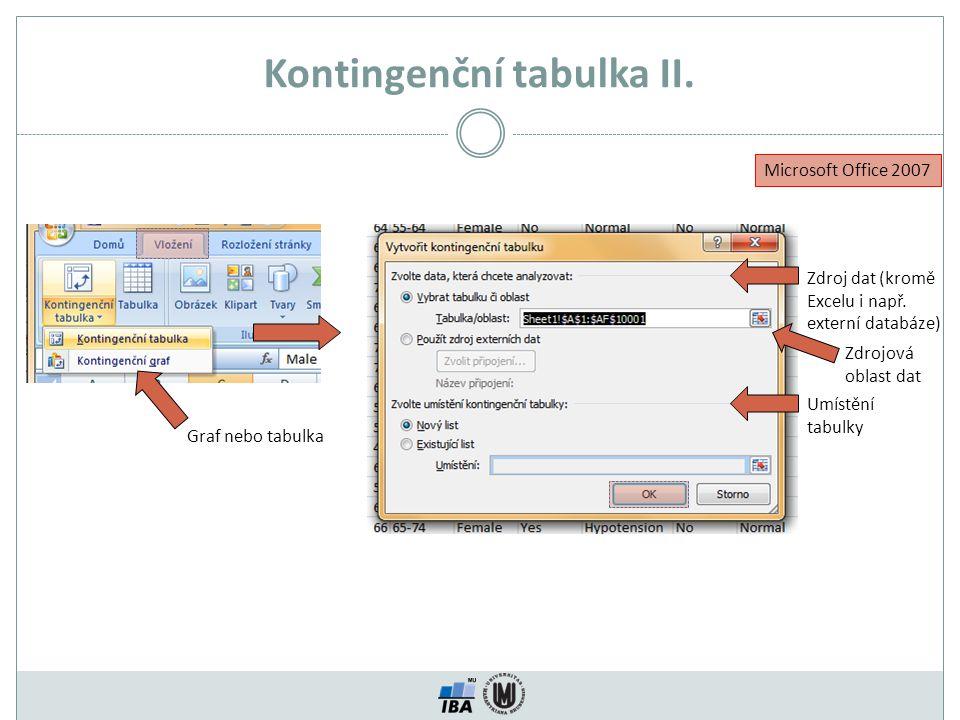 Kontingenční tabulka II. Zdroj dat (kromě Excelu i např. externí databáze) Graf nebo tabulka Zdrojová oblast dat Umístění tabulky Microsoft Office 200