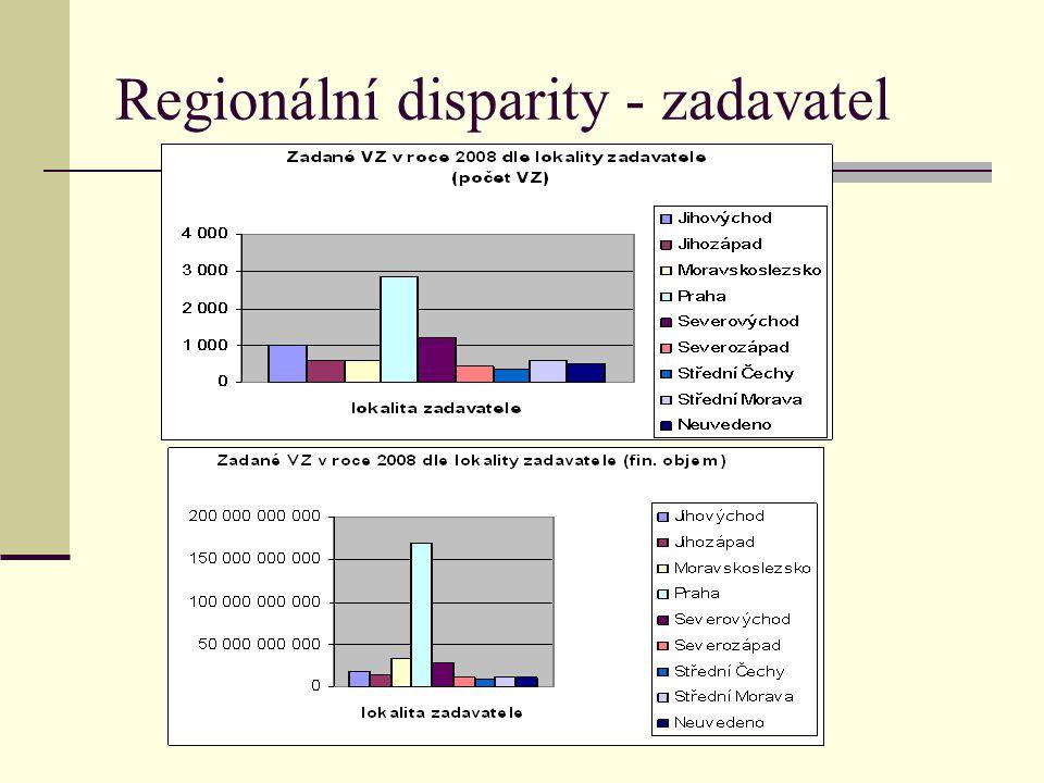 Regionální disparity - zadavatel