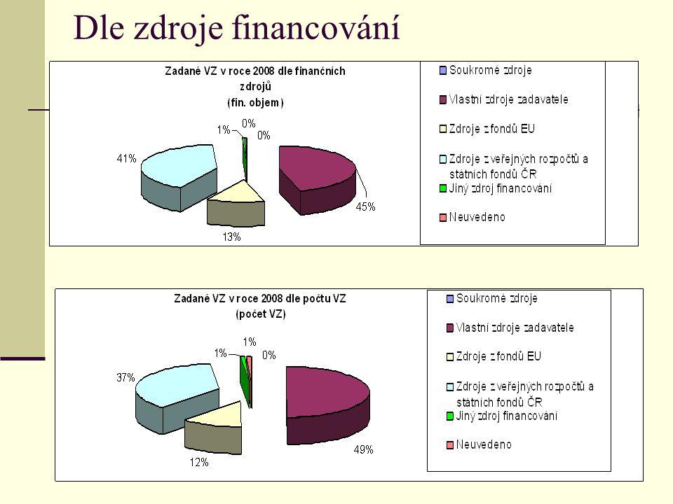 Dle zdroje financování