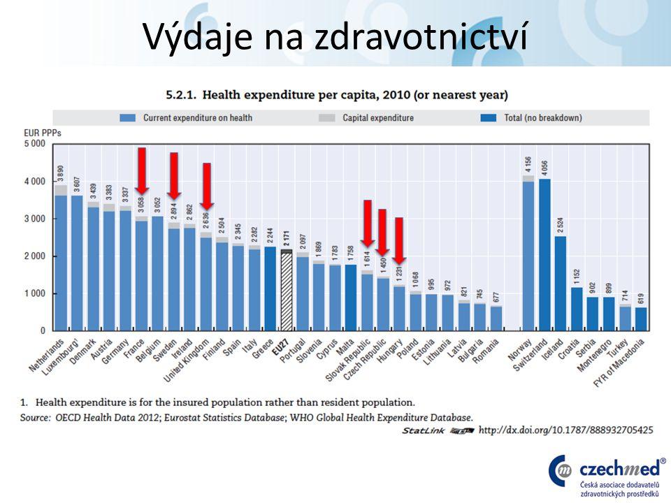 HDP resp.výdaje na zdrav./osobu a roky dožité ve zdraví