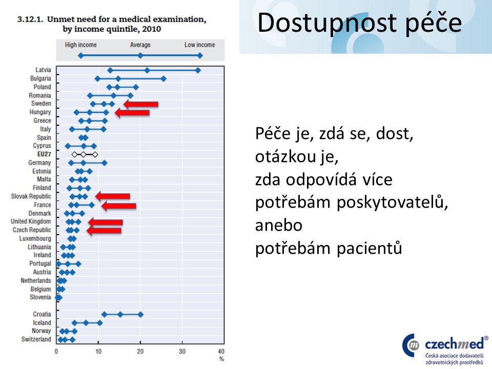Dostupnost péče Péče je, zdá se, dost, otázkou je, zda odpovídá více potřebám poskytovatelů, anebo potřebám pacientů