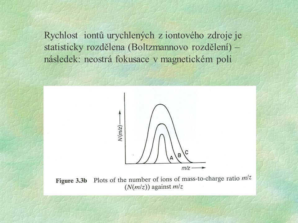 Rychlost iontů urychlených z iontového zdroje je statisticky rozdělena (Boltzmannovo rozdělení) – následek: neostrá fokusace v magnetickém poli