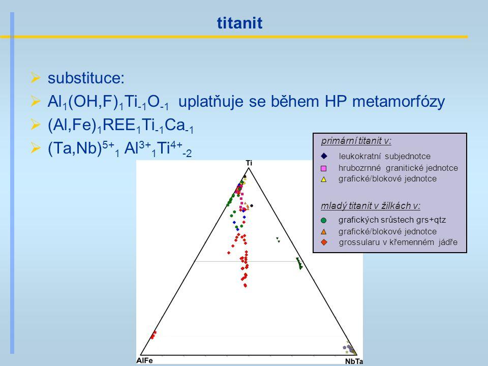 Nb-Al bohatý titanit leukokratní subjednotce hrubozrnné granitické jednotce grafické/blokové jednotce grafických srůstech grs+qtz grafické/blokové jednotce grossularu v křemenném jádře primární titanit v: mladý titanit v žilkách v: