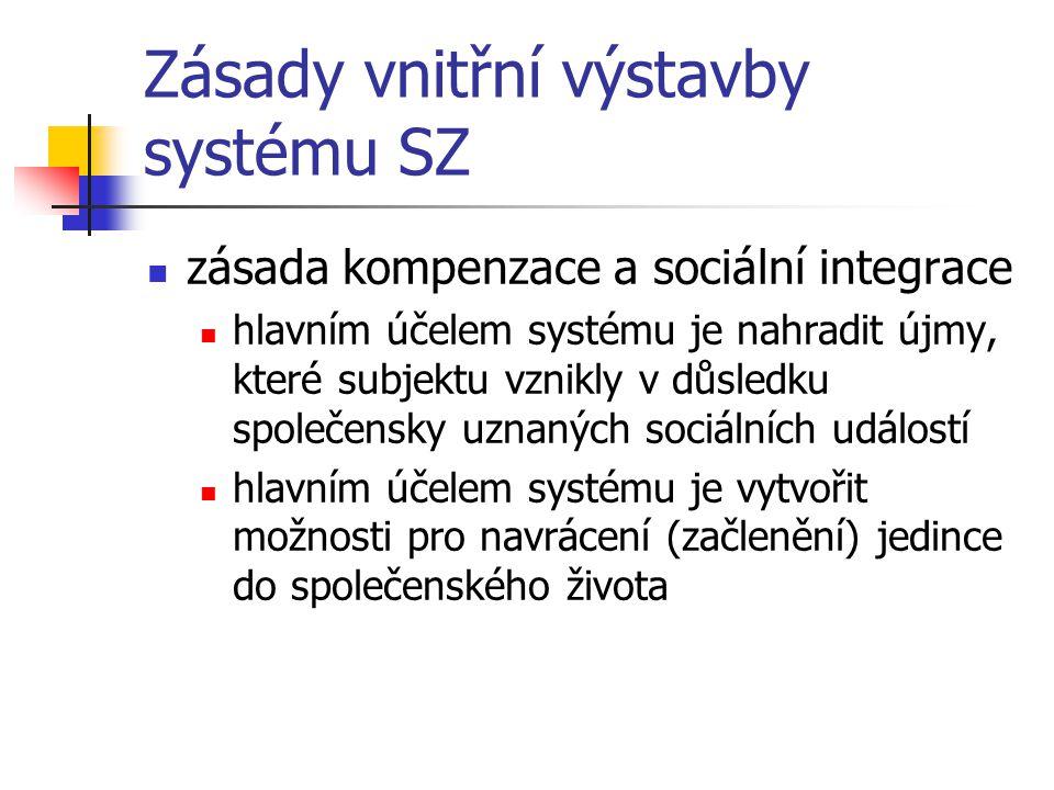Zásady vnitřní výstavby systému SZ zásada kompenzace a sociální integrace hlavním účelem systému je nahradit újmy, které subjektu vznikly v důsledku s
