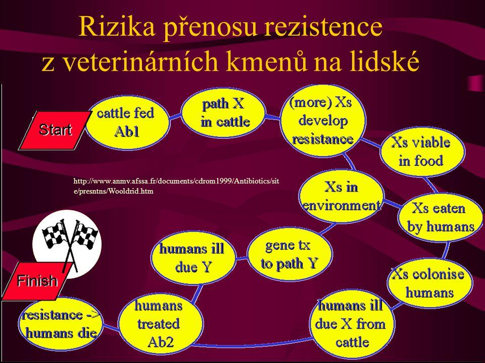 Rizika přenosu rezistence z veterinárních kmenů na lidské http://www.anmv.afssa.fr/documents/cdrom1999/Antibiotics/sit e/presntns/Wooldrid.htm
