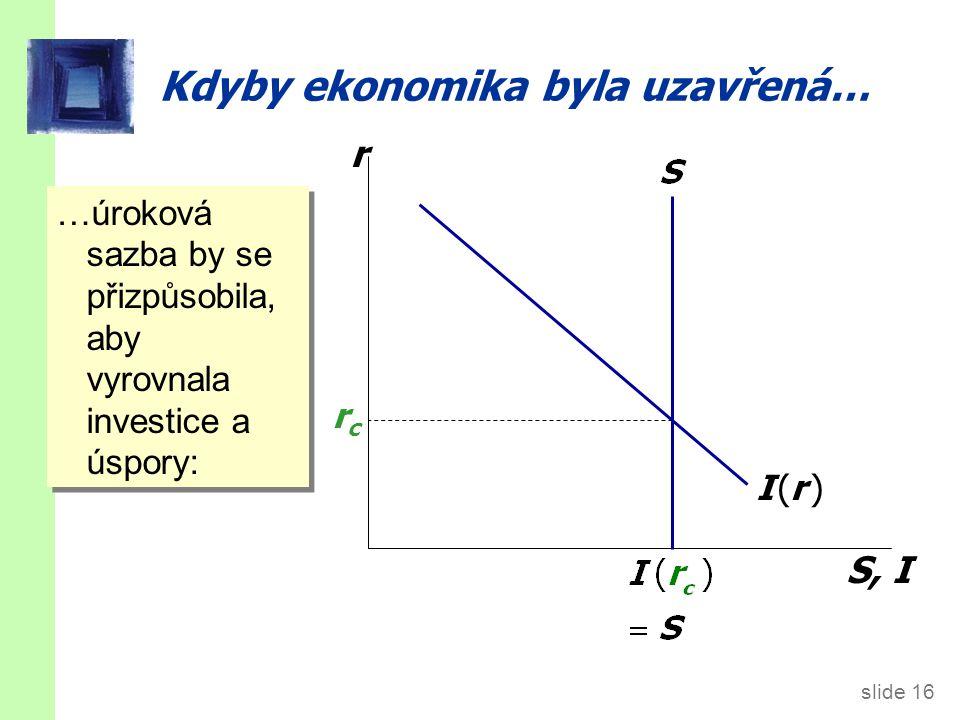 slide 16 Kdyby ekonomika byla uzavřená… r S, I I (r )I (r ) rcrc …úroková sazba by se přizpůsobila, aby vyrovnala investice a úspory:
