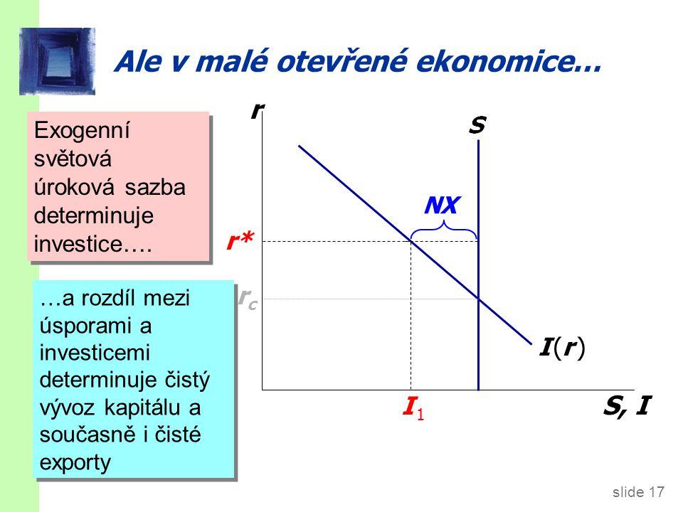 slide 17 Ale v malé otevřené ekonomice… r S, I I (r )I (r ) rcrc r* I 1I 1 Exogenní světová úroková sazba determinuje investice…. …a rozdíl mezi úspor