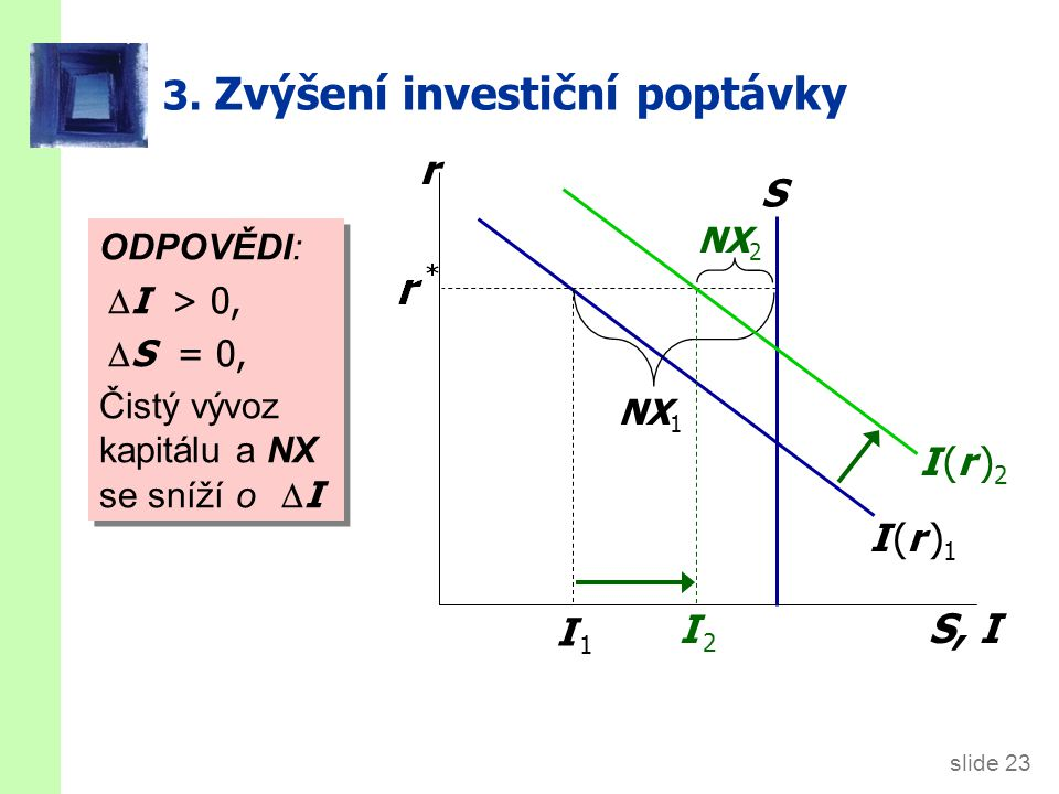 slide 23 3. Zvýšení investiční poptávky r S, I I (r )1I (r )1 ODPOVĚDI:  I > 0,  S = 0, Čistý vývoz kapitálu a NX se sníží o  I ODPOVĚDI:  I >