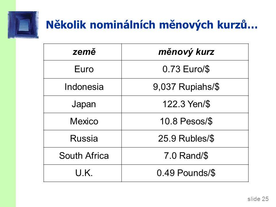 slide 25 Několik nominálních měnových kurzů… zeměměnový kurz Euro0.73 Euro/$ Indonesia9,037 Rupiahs/$ Japan122.3 Yen/$ Mexico10.8 Pesos/$ Russia25.9 R