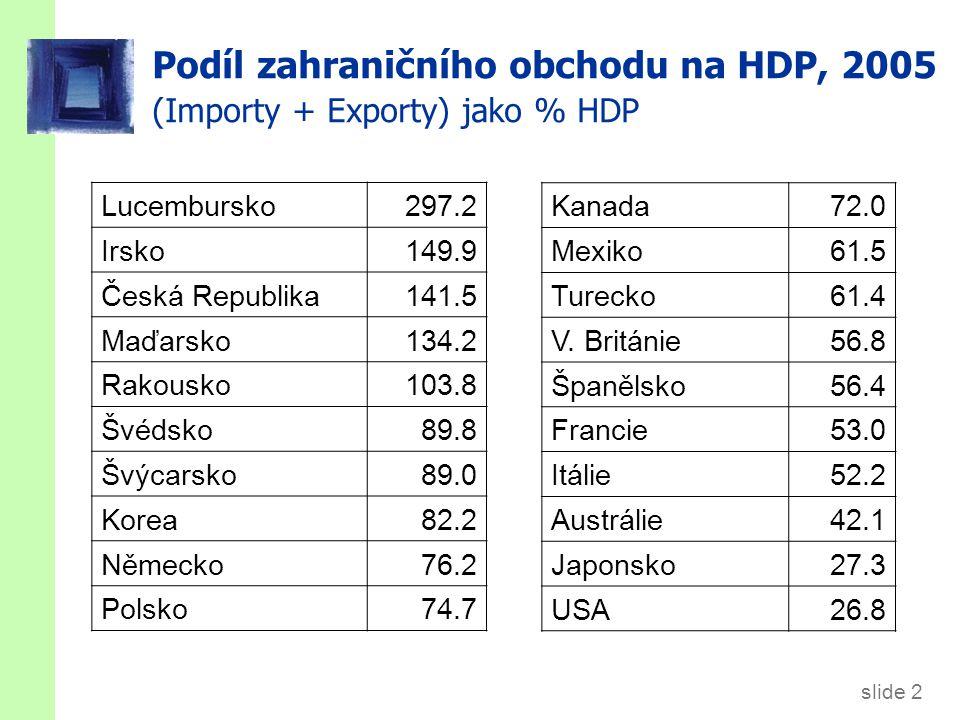 slide 2 Podíl zahraničního obchodu na HDP, 2005 (Importy + Exporty) jako % HDP Lucembursko297.2 Irsko149.9 Česká Republika141.5 Maďarsko134.2 Rakousko