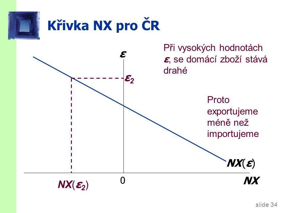 slide 34 Křivka NX pro ČR 0 NX ε NX ( ε ) ε2ε2 Při vysokých hodnotách ε, se domácí zboží stává drahé NX( ε 2 ) Proto exportujeme méně než importujeme
