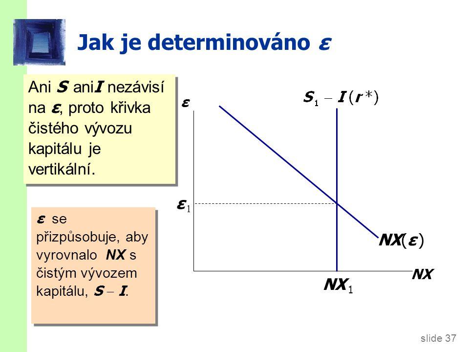 slide 37 Jak je determinováno ε Ani S ani I nezávisí na ε, proto křivka čistého vývozu kapitálu je vertikální. ε NX NX(ε ) ε se přizpůsobuje, aby vyro