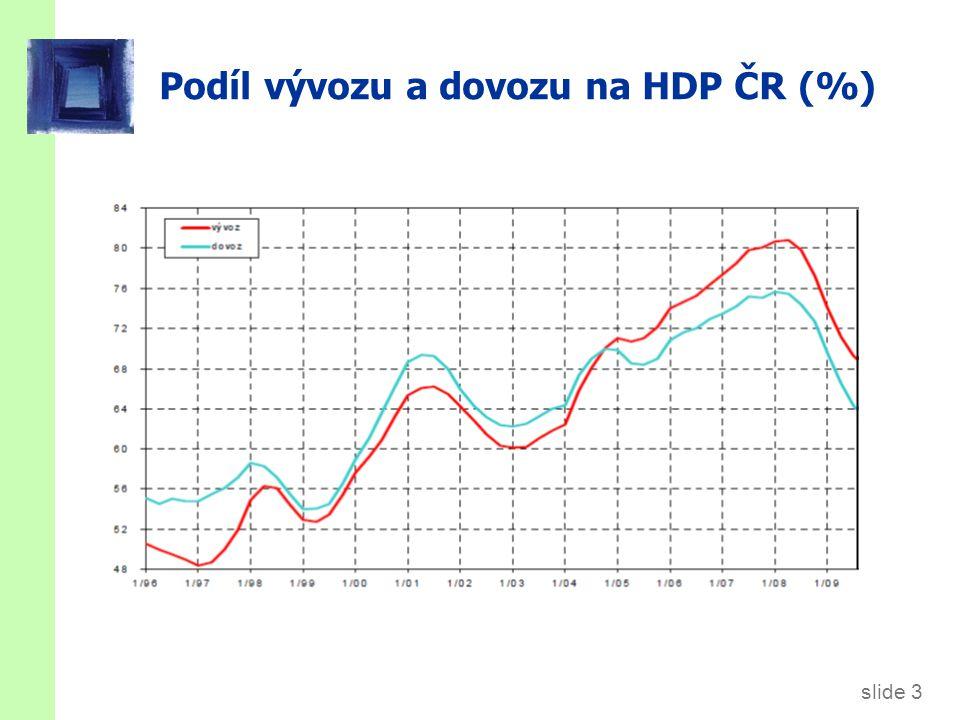 slide 3 Podíl vývozu a dovozu na HDP ČR (%)