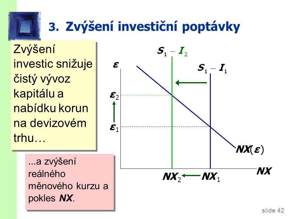 slide 42 3. Zvýšení investiční poptávky Zvýšení investic snižuje čistý vývoz kapitálu a nabídku korun na devizovém trhu… ε NX NX(ε ) … a zvýšení reáln