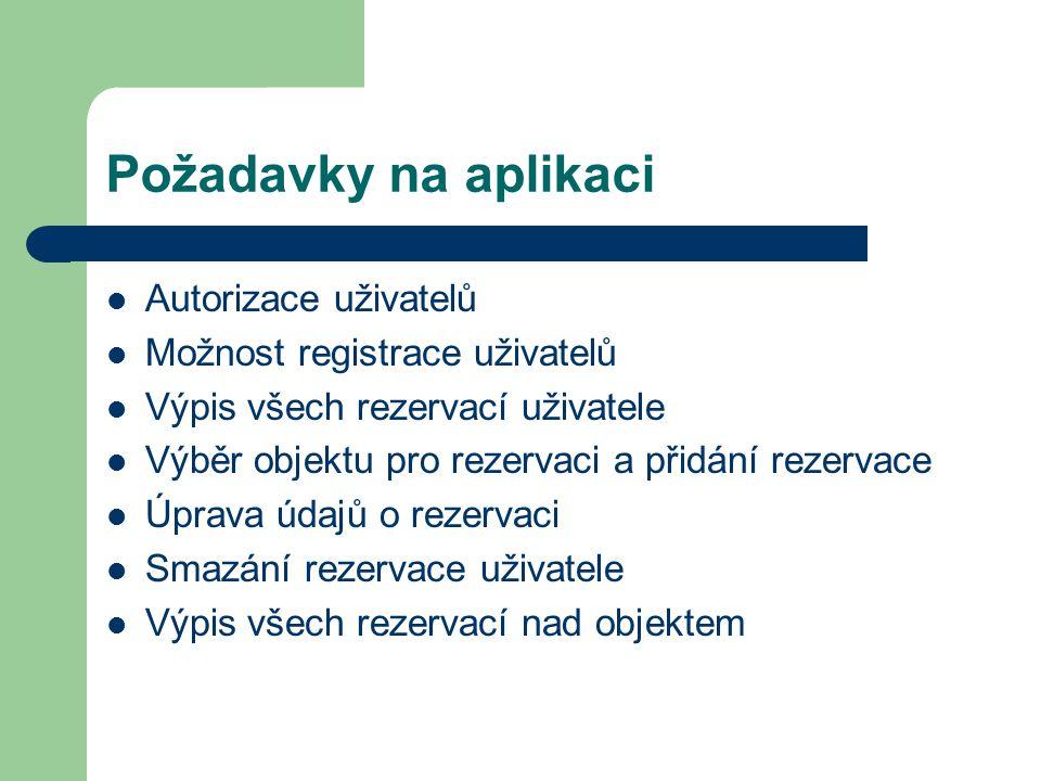 Požadavky na aplikaci Autorizace uživatelů Možnost registrace uživatelů Výpis všech rezervací uživatele Výběr objektu pro rezervaci a přidání rezervace Úprava údajů o rezervaci Smazání rezervace uživatele Výpis všech rezervací nad objektem