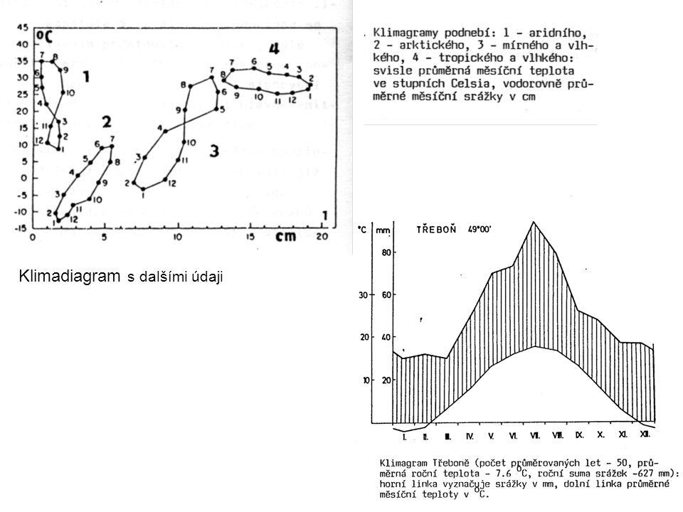 Klimadiagram s dalšími údaji