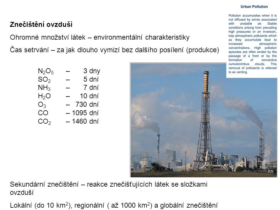 Znečištění ovzduší Ohromné množství látek – environmentální charakteristiky Čas setrvání – za jak dlouho vymizí bez dalšího posílení (produkce) N 2 O 5 – 3 dny SO 2 – 5 dní NH 3 – 7 dní H 2 O – 10 dní O 3 – 730 dní CO – 1095 dní CO 2 – 1460 dní Sekundární znečištění – reakce znečišťujících látek se složkami ovzduší Lokální (do 10 km 2 ), regionální ( až 1000 km 2 ) a globální znečištění