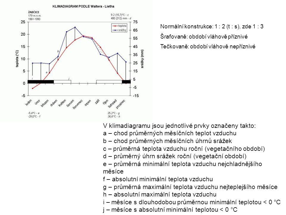 V klimadiagramu jsou jednotlivé prvky označeny takto: a – chod průměrných měsíčních teplot vzduchu b – chod průměrných měsíčních úhrnů srážek c – průměrná teplota vzduchu roční (vegetačního období) d – průměrný úhrn srážek roční (vegetační období) e – průměrná minimální teplota vzduchu nejchladnějšího měsíce f – absolutní minimální teplota vzduchu g – průměrná maximální teplota vzduchu nejteplejšího měsíce h – absolutní maximální teplota vzduchu i – měsíce s dlouhodobou průměrnou minimální teplotou < 0 °C j – měsíce s absolutní minimální teplotou < 0 °C Normální konstrukce: 1 : 2 (t : s), zde 1 : 3 Šrafovaně: období vláhově příznivé Tečkovaně: období vláhově nepříznivé