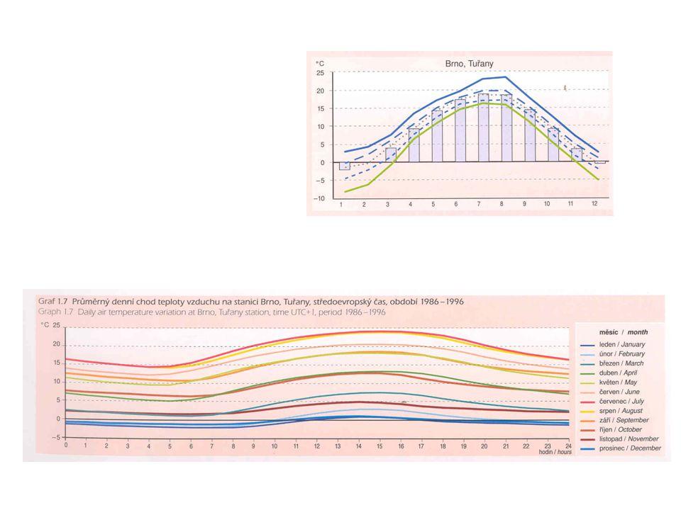 PA + vlhkoměr Absolutní vlhkost – hmotnost vodní páry g.m -3.