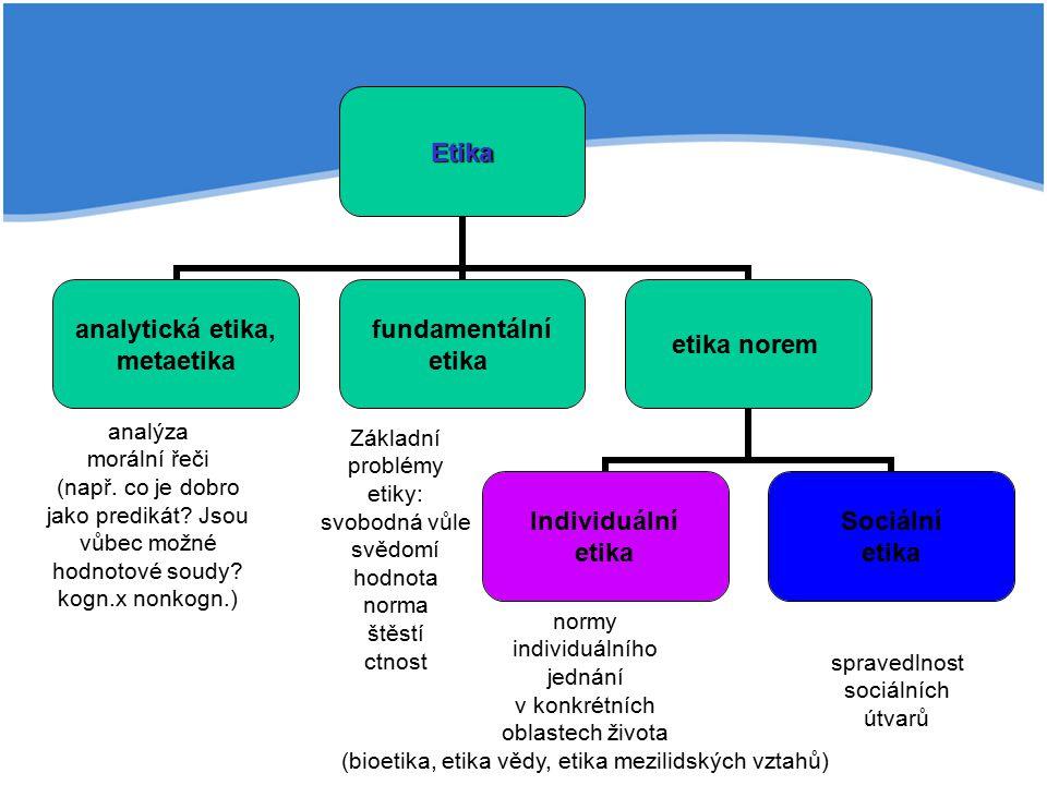 Etika analytická etika, metaetika fundamentální etika etika norem Individuální etika Sociální etika analýza morální řeči (např. co je dobro jako predi