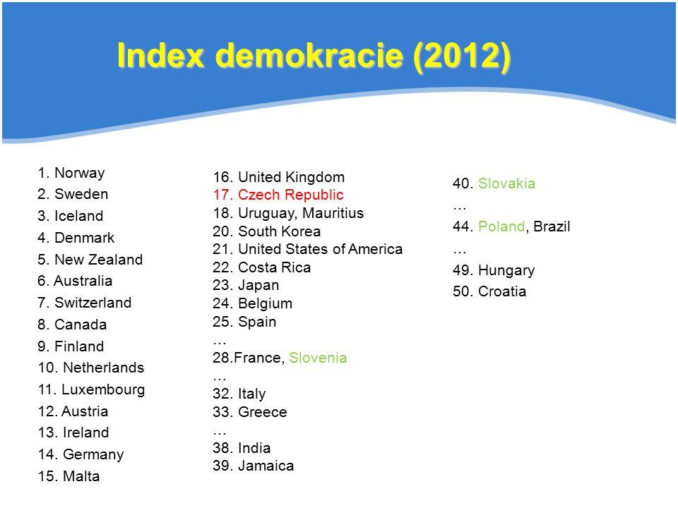 40. Slovakia … 44. Poland, Brazil … 49. Hungary 50. Croatia Index demokracie (2012) 1. Norway 2. Sweden 3. Iceland 4. Denmark 5. New Zealand 6. Austra