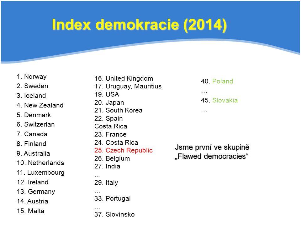 40. Poland … 45. Slovakia … Index demokracie (2014) 1. Norway 2. Sweden 3. Iceland 4. New Zealand 5. Denmark 6. Switzerlan 7. Canada 8. Finland 9. Aus