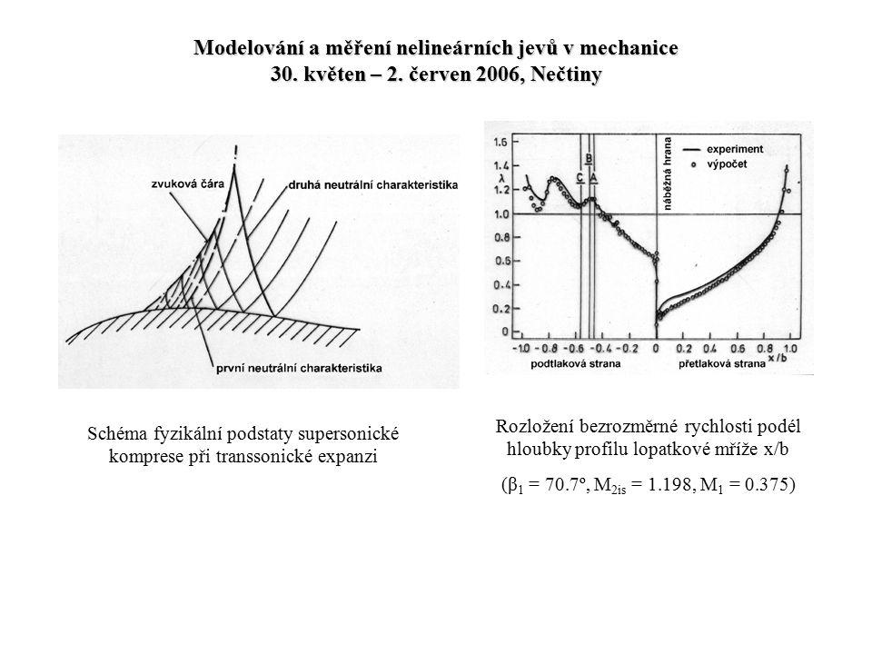 Modelování a měření nelineárních jevů v mechanice 30. květen – 2. červen 2006, Nečtiny Schéma fyzikální podstaty supersonické komprese při transsonick
